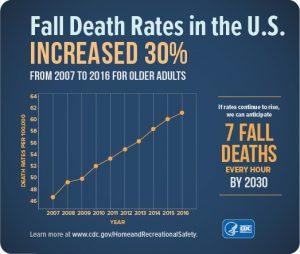 Falls (CDC)